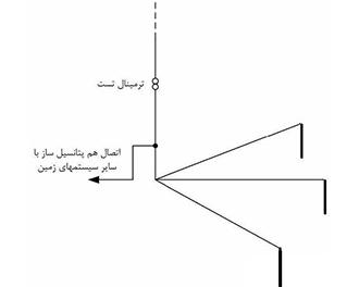 روش پنجه کلاغی برای کاهش مقاومت زمین به 2Ω